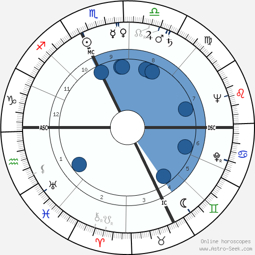 Edmondo Fabbri wikipedia, horoscope, astrology, instagram