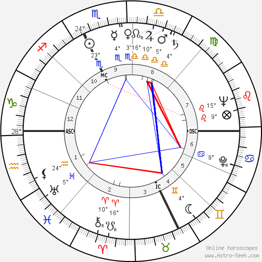 Edmondo Fabbri birth chart, biography, wikipedia 2019, 2020