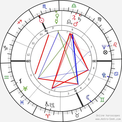 Edmondo Fabbri astro natal birth chart, Edmondo Fabbri horoscope, astrology