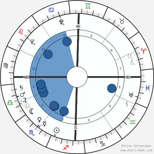 Françoise Gilot wikipedia, horoscope, astrology, instagram