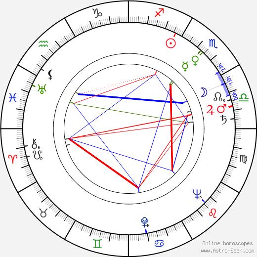 František Listopad birth chart, František Listopad astro natal horoscope, astrology