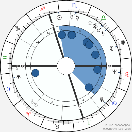 Fred Buscaglione wikipedia, horoscope, astrology, instagram