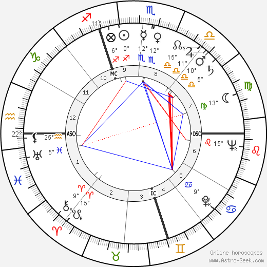 Fred Buscaglione birth chart, biography, wikipedia 2020, 2021