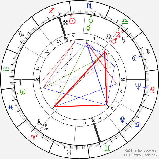 Fred Buscaglione birth chart, Fred Buscaglione astro natal horoscope, astrology
