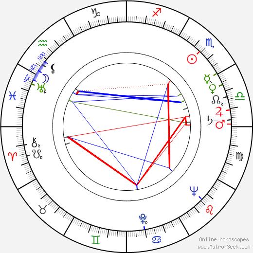Gene Saks birth chart, Gene Saks astro natal horoscope, astrology