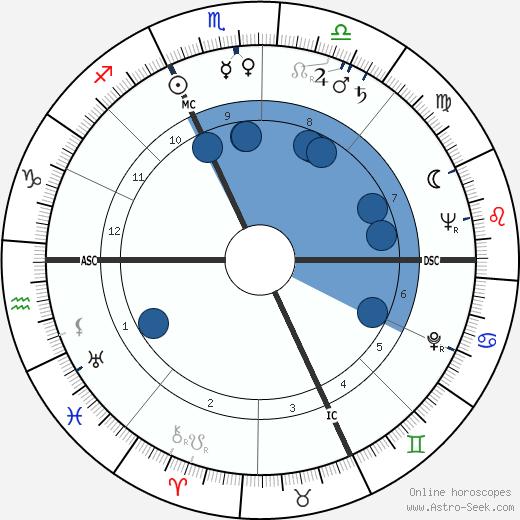 Giuseppe Delfino wikipedia, horoscope, astrology, instagram
