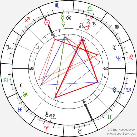 Джузеппе Дельфино Giuseppe Delfino день рождения гороскоп, Giuseppe Delfino Натальная карта онлайн
