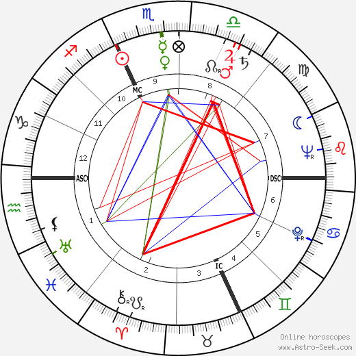 Giuseppe Delfino astro natal birth chart, Giuseppe Delfino horoscope, astrology