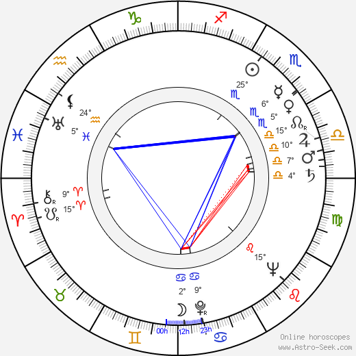 Hana Anna Grissová birth chart, biography, wikipedia 2019, 2020