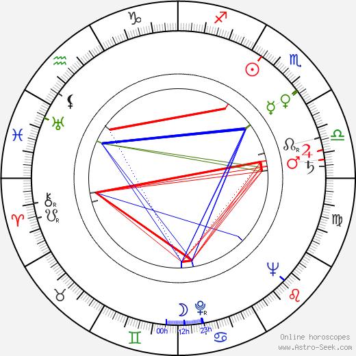 Hana Anna Grissová birth chart, Hana Anna Grissová astro natal horoscope, astrology
