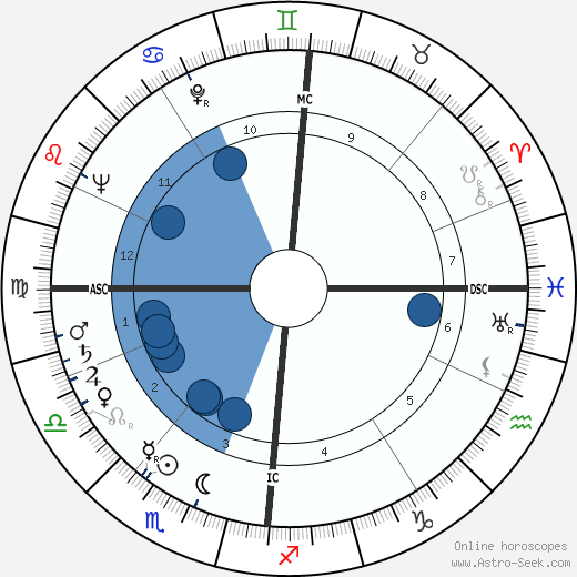 Harald Quandt wikipedia, horoscope, astrology, instagram