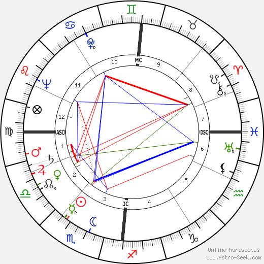 Harald Quandt astro natal birth chart, Harald Quandt horoscope, astrology