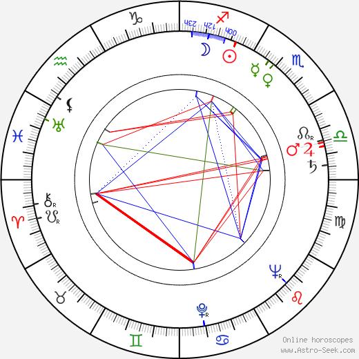 Heinz Schröder birth chart, Heinz Schröder astro natal horoscope, astrology