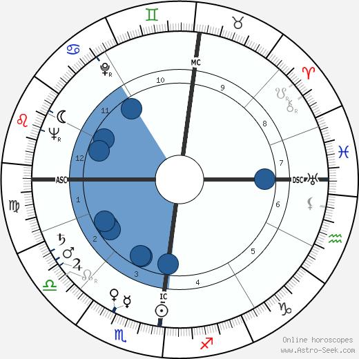 Helga E. Taeger wikipedia, horoscope, astrology, instagram