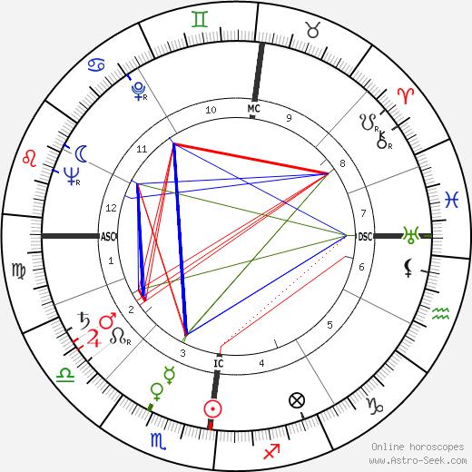 Helga E. Taeger tema natale, oroscopo, Helga E. Taeger oroscopi gratuiti, astrologia