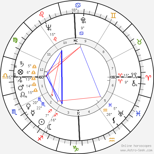 Jacqueline Stallone birth chart, biography, wikipedia 2018, 2019