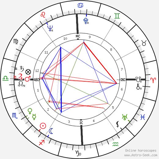 Жаклин Сталлоне Jacqueline Stallone день рождения гороскоп, Jacqueline Stallone Натальная карта онлайн