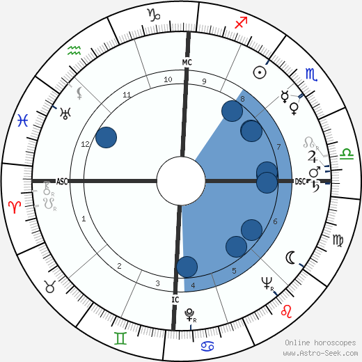 Jacques Ruffie wikipedia, horoscope, astrology, instagram
