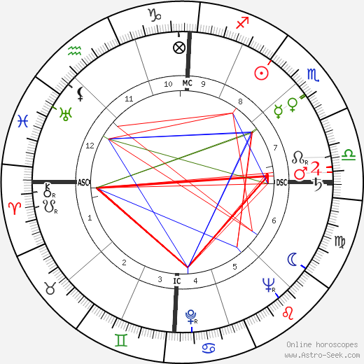 Jacques Ruffie astro natal birth chart, Jacques Ruffie horoscope, astrology