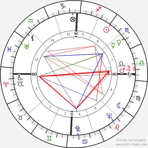 Jacques Ruffie день рождения гороскоп, Jacques Ruffie Натальная карта онлайн