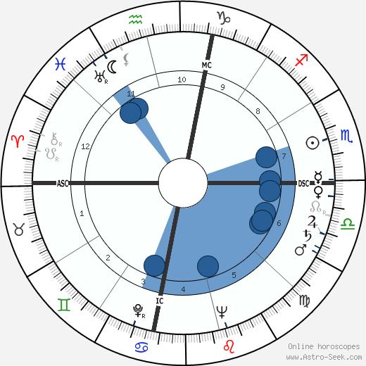 Jerome Hines wikipedia, horoscope, astrology, instagram