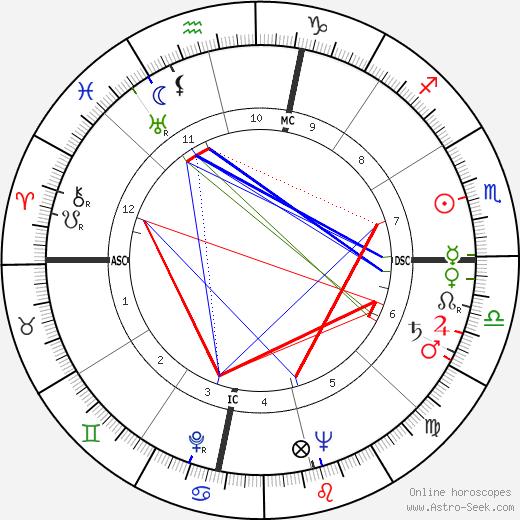 Джером Хайнс Jerome Hines день рождения гороскоп, Jerome Hines Натальная карта онлайн