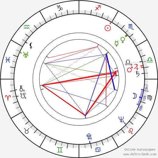Jiří Maršálek astro natal birth chart, Jiří Maršálek horoscope, astrology
