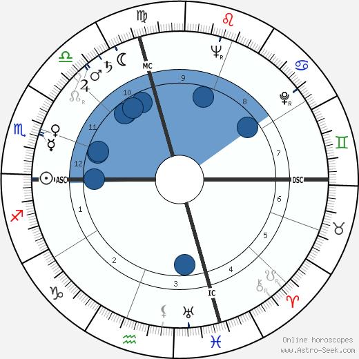 John V. Lindsay wikipedia, horoscope, astrology, instagram