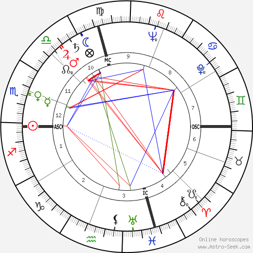 Джон Линдси John V. Lindsay день рождения гороскоп, John V. Lindsay Натальная карта онлайн