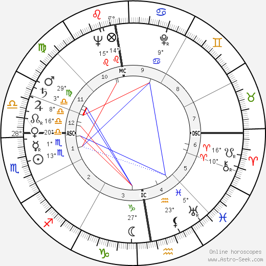 Julius Hackethal birth chart, biography, wikipedia 2019, 2020