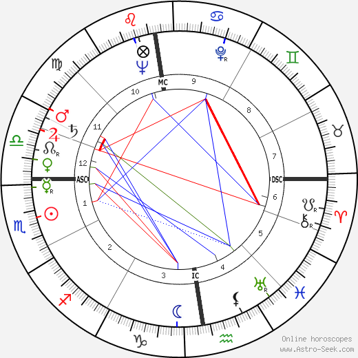 Julius Hackethal astro natal birth chart, Julius Hackethal horoscope, astrology