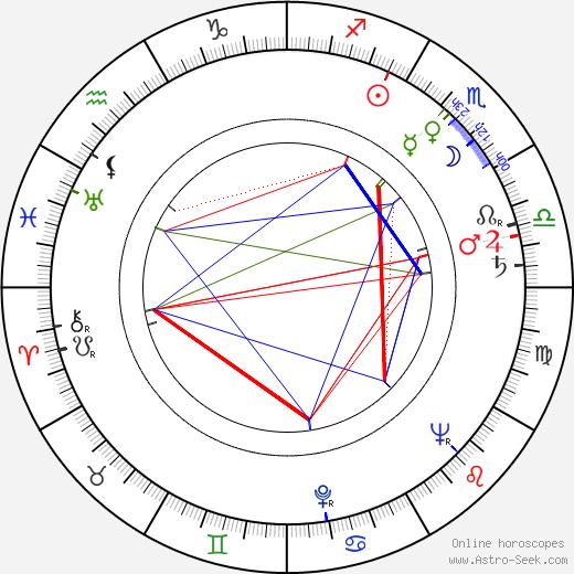 Kirsti Rautiainen birth chart, Kirsti Rautiainen astro natal horoscope, astrology