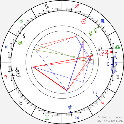 Lída Plachá tema natale, oroscopo, Lída Plachá oroscopi gratuiti, astrologia