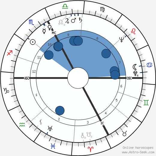 Luisella Beghi wikipedia, horoscope, astrology, instagram