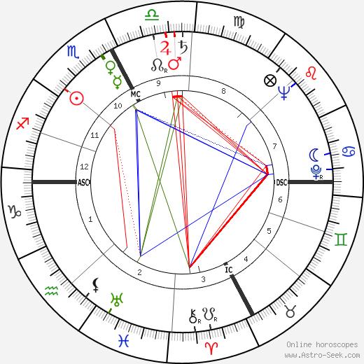 Луизелла Беги Luisella Beghi день рождения гороскоп, Luisella Beghi Натальная карта онлайн