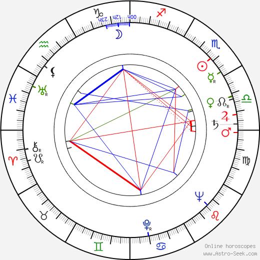 Michal Kožuch astro natal birth chart, Michal Kožuch horoscope, astrology