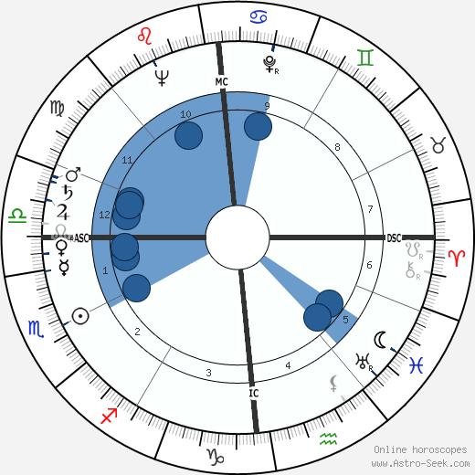Michel Lacroix wikipedia, horoscope, astrology, instagram