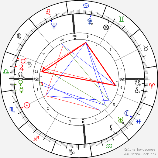 Michel Lacroix день рождения гороскоп, Michel Lacroix Натальная карта онлайн