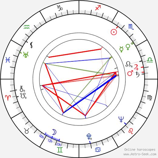 Paul Beeson tema natale, oroscopo, Paul Beeson oroscopi gratuiti, astrologia