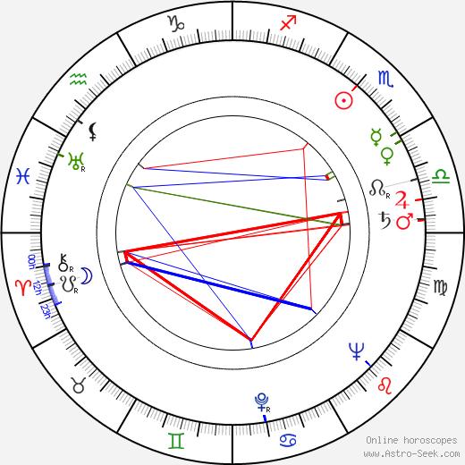 Paul Maxwell birth chart, Paul Maxwell astro natal horoscope, astrology