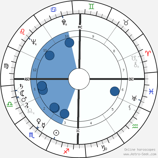 Pierre Glénat wikipedia, horoscope, astrology, instagram