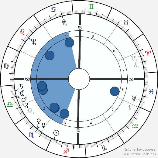 Pierre Glénat wikipedia, horoscope, astrology, instagram