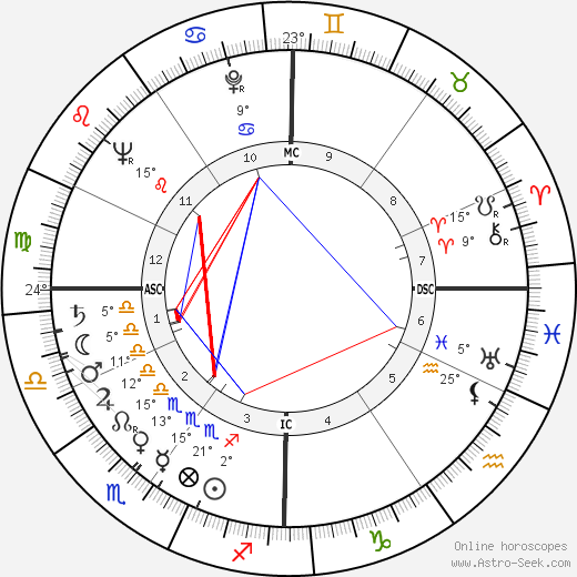 Pierre Glénat birth chart, biography, wikipedia 2019, 2020