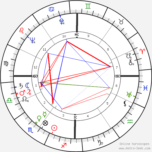 Pierre Glénat astro natal birth chart, Pierre Glénat horoscope, astrology