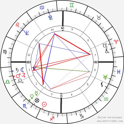 Pierre Glénat birth chart, Pierre Glénat astro natal horoscope, astrology