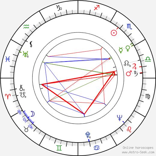 René Clermont день рождения гороскоп, René Clermont Натальная карта онлайн