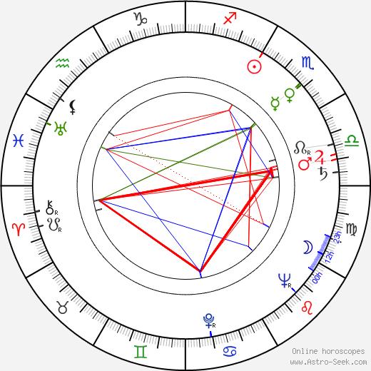 Rodney Dangerfield tema natale, oroscopo, Rodney Dangerfield oroscopi gratuiti, astrologia
