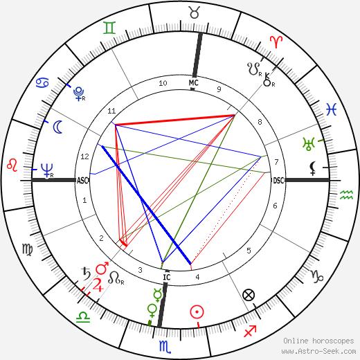 Рой Кампанелла Roy Campanella день рождения гороскоп, Roy Campanella Натальная карта онлайн