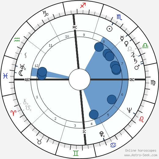 Thomas Otten Paine wikipedia, horoscope, astrology, instagram
