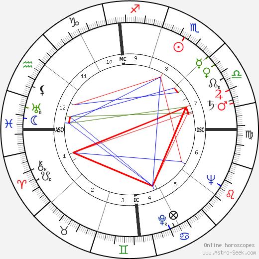 Thomas Otten Paine astro natal birth chart, Thomas Otten Paine horoscope, astrology
